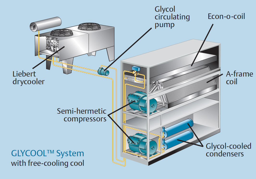 glycol_system4 kig inc new and used liebert units data center cooling liebert dry cooler wiring diagram at virtualis.co