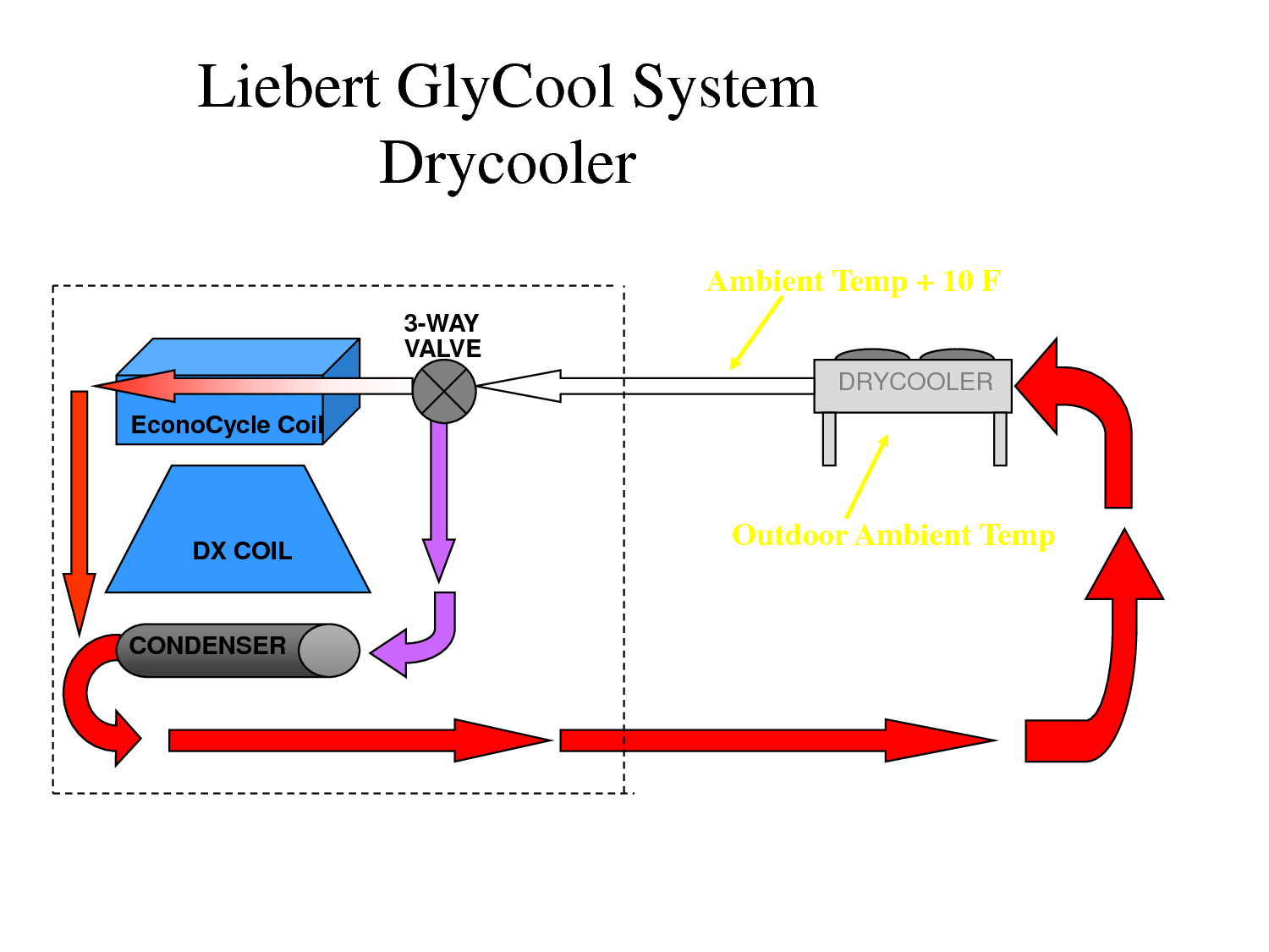 Dry Fluid Cooling Systems : Kig inc new and used liebert units data center cooling